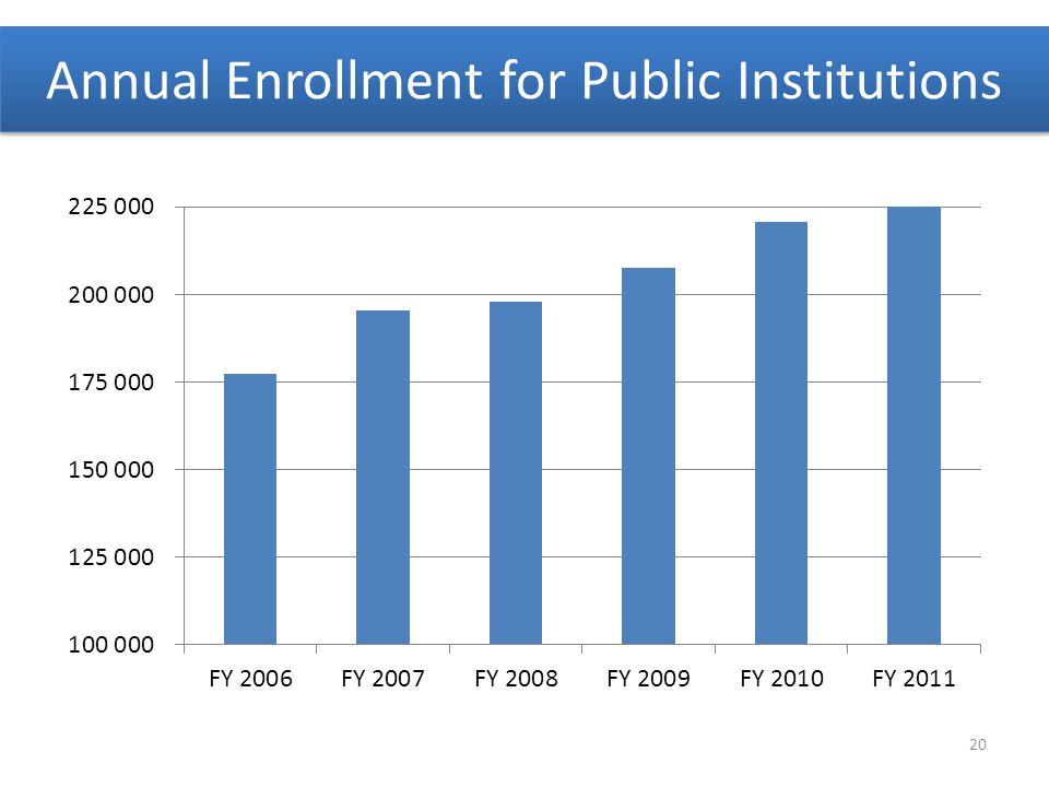 Annual Enrollment for Public Institutions 20