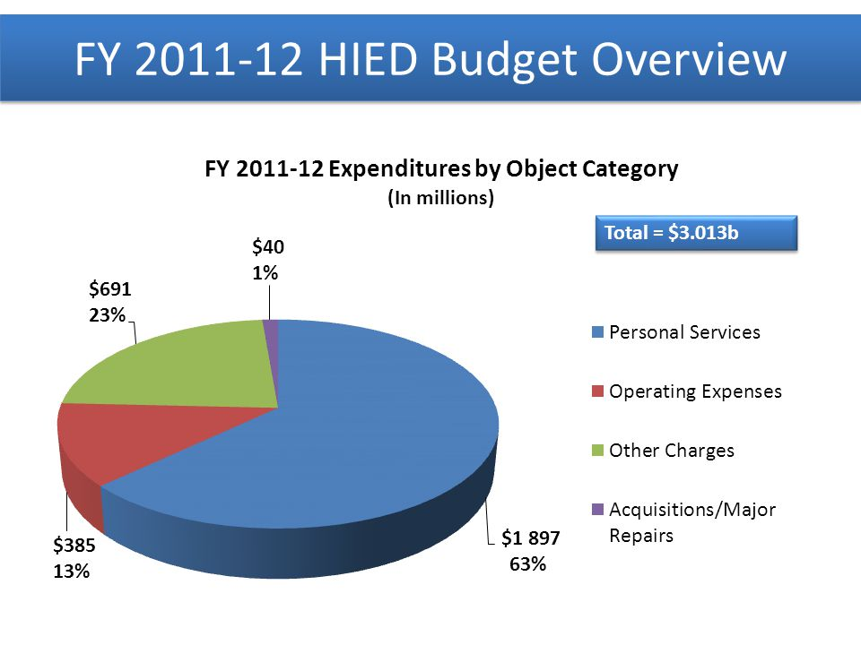 FY 2011-12 HIED Budget Overview Total = $3.013b