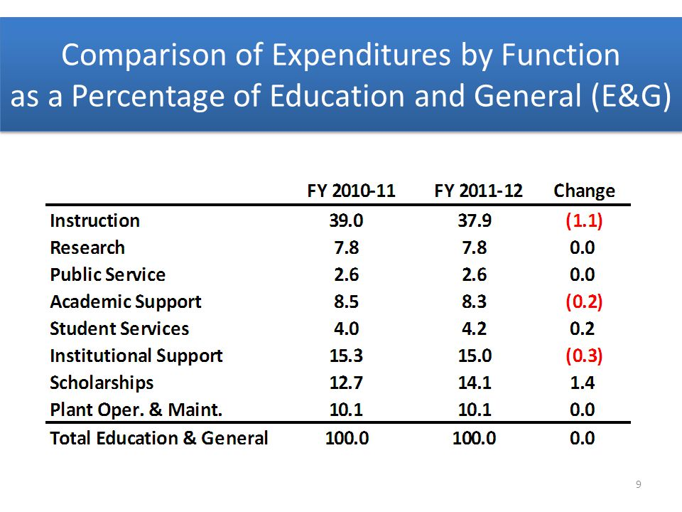 Comparison of Expenditures by Function as a Percentage of Education and General (E&G) 9