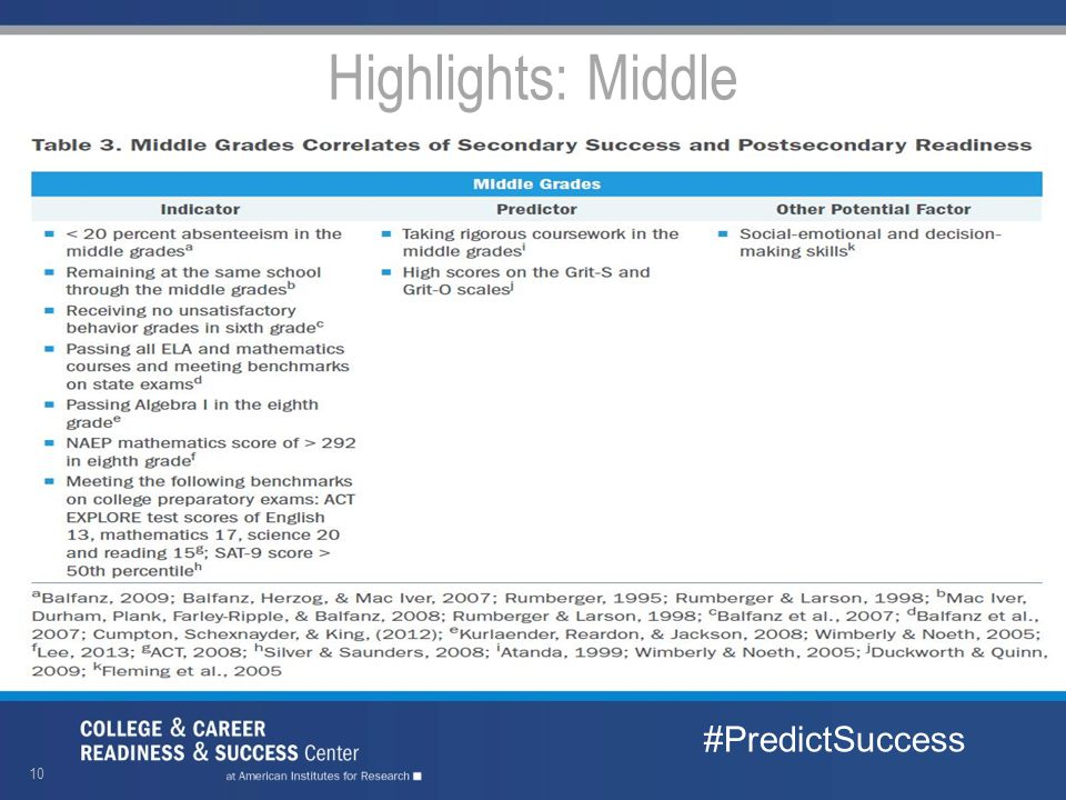 Highlights: Middle #PredictSuccess 10
