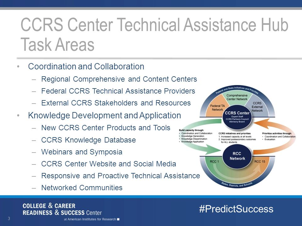 3 Coordination and Collaboration –Regional Comprehensive and Content Centers –Federal CCRS Technical Assistance Providers –External CCRS Stakeholders and Resources Knowledge Development and Application –New CCRS Center Products and Tools –CCRS Knowledge Database –Webinars and Symposia –CCRS Center Website and Social Media –Responsive and Proactive Technical Assistance –Networked Communities CCRS Center Technical Assistance Hub Task Areas #PredictSuccess