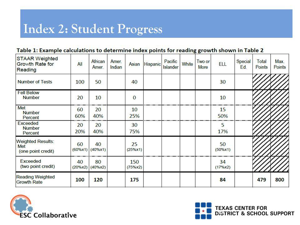 15 Index 2: Student Progress