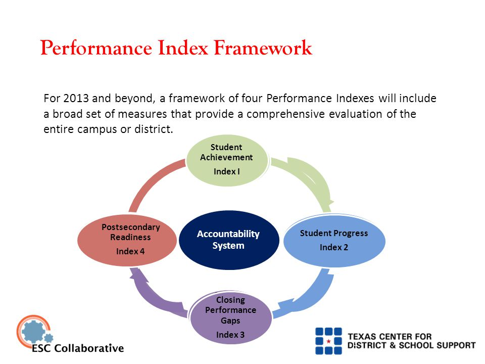 Performance Index Framework 3 For 2013 and beyond, a framework of four Performance Indexes will include a broad set of measures that provide a comprehensive evaluation of the entire campus or district.