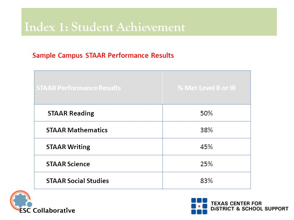 Index 1: Student Achievement 8 STAAR Percent Met Level II Standard (2013 and Beyond)  STAAR Grades 3-8 English and Spanish at final Level II performance standard for assessments administered in the spring;  EOC at final Level II performance standard for assessments administered in the spring and the previous fall and summer;  STAAR Grades 3-8 and EOC Modified and Alternate at final Level II performance standard;  TAKS 2013: Grade 11 results at Met Standard performance 2014 and beyond: None