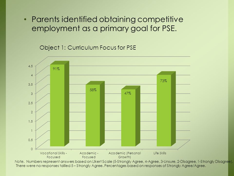Parents identified obtaining competitive employment as a primary goal for PSE.