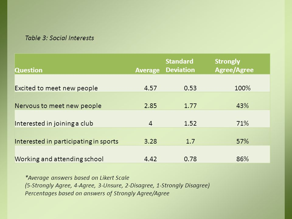 Table 3: Social Interests *Average answers based on Likert Scale (5-Strongly Agree, 4-Agree, 3-Unsure, 2-Disagree, 1-Strongly Disagree) Percentages based on answers of Strongly Agree/Agree QuestionAverage Standard Deviation Strongly Agree/Agree Excited to meet new people4.570.53100% Nervous to meet new people2.851.7743% Interested in joining a club41.5271% Interested in participating in sports3.281.757% Working and attending school4.420.7886%