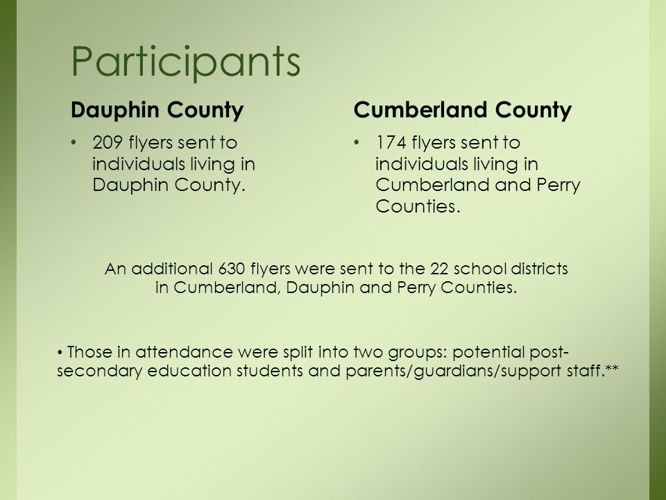 Participants Dauphin County 209 flyers sent to individuals living in Dauphin County.