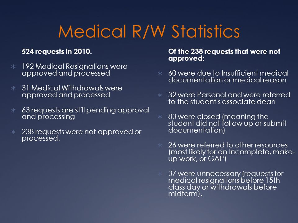 Medical R/W Statistics 524 requests in 2010.  192 Medical Resignations were approved and processed  31 Medical Withdrawals were approved and process