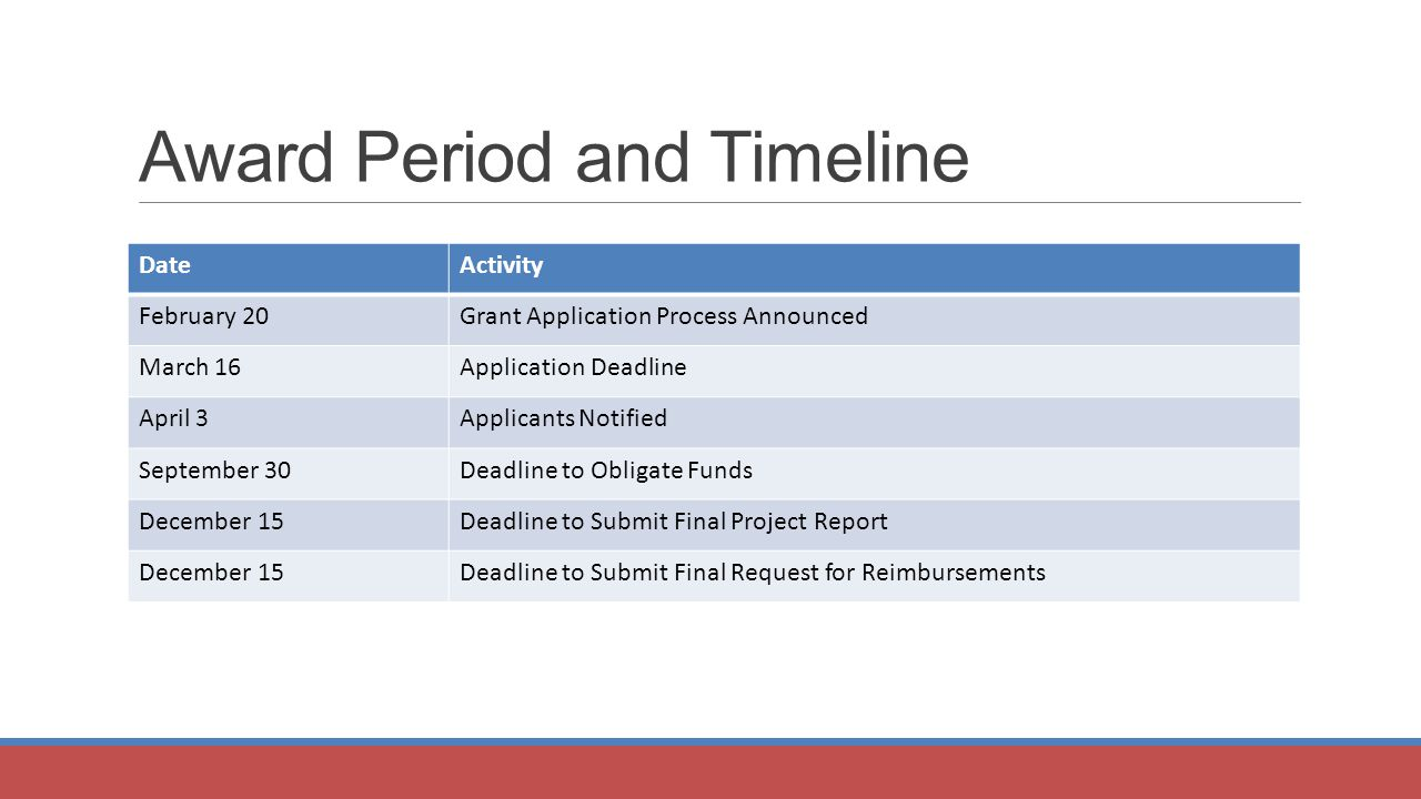Award Period and Timeline DateActivity February 20Grant Application Process Announced March 16Application Deadline April 3Applicants Notified September 30Deadline to Obligate Funds December 15Deadline to Submit Final Project Report December 15Deadline to Submit Final Request for Reimbursements