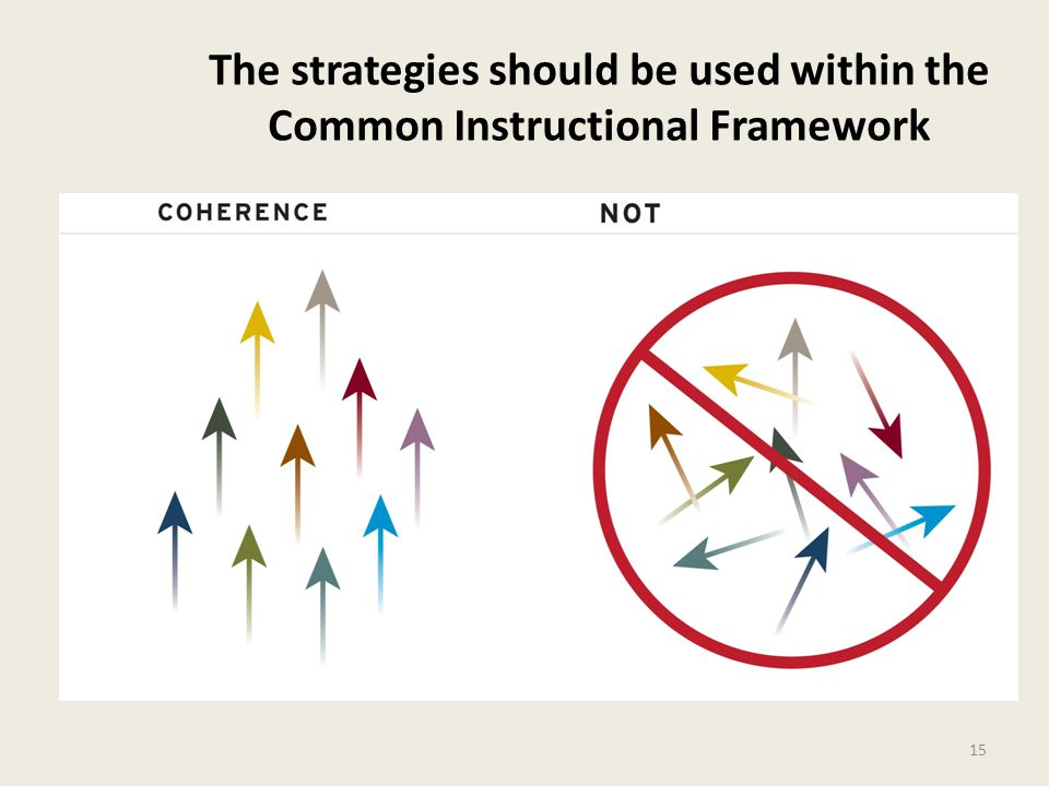 The strategies should be used within the Common Instructional Framework 15