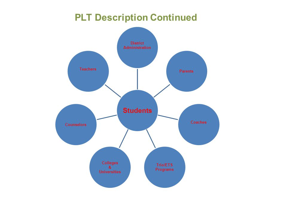 PLTs are driven by data about postsecondary achievement or outcomes (e.g.