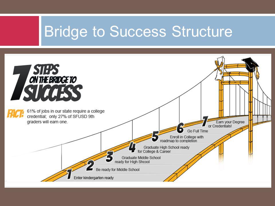 Bridge to Success Structure