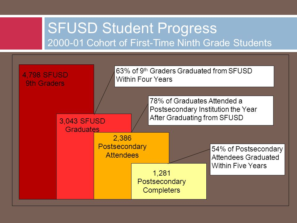 SFUSD Student Progress 2000-01 Cohort of First-Time Ninth Grade Students