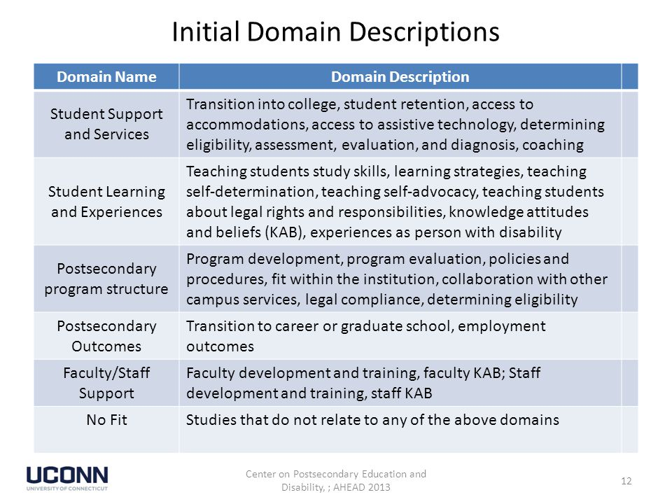 Initial Domain Descriptions Domain NameDomain Description Student Support and Services Transition into college, student retention, access to accommodations, access to assistive technology, determining eligibility, assessment, evaluation, and diagnosis, coaching Student Learning and Experiences Teaching students study skills, learning strategies, teaching self-determination, teaching self-advocacy, teaching students about legal rights and responsibilities, knowledge attitudes and beliefs (KAB), experiences as person with disability Postsecondary program structure Program development, program evaluation, policies and procedures, fit within the institution, collaboration with other campus services, legal compliance, determining eligibility Postsecondary Outcomes Transition to career or graduate school, employment outcomes Faculty/Staff Support Faculty development and training, faculty KAB; Staff development and training, staff KAB No Fit Studies that do not relate to any of the above domains Center on Postsecondary Education and Disability, ; AHEAD 2013 12