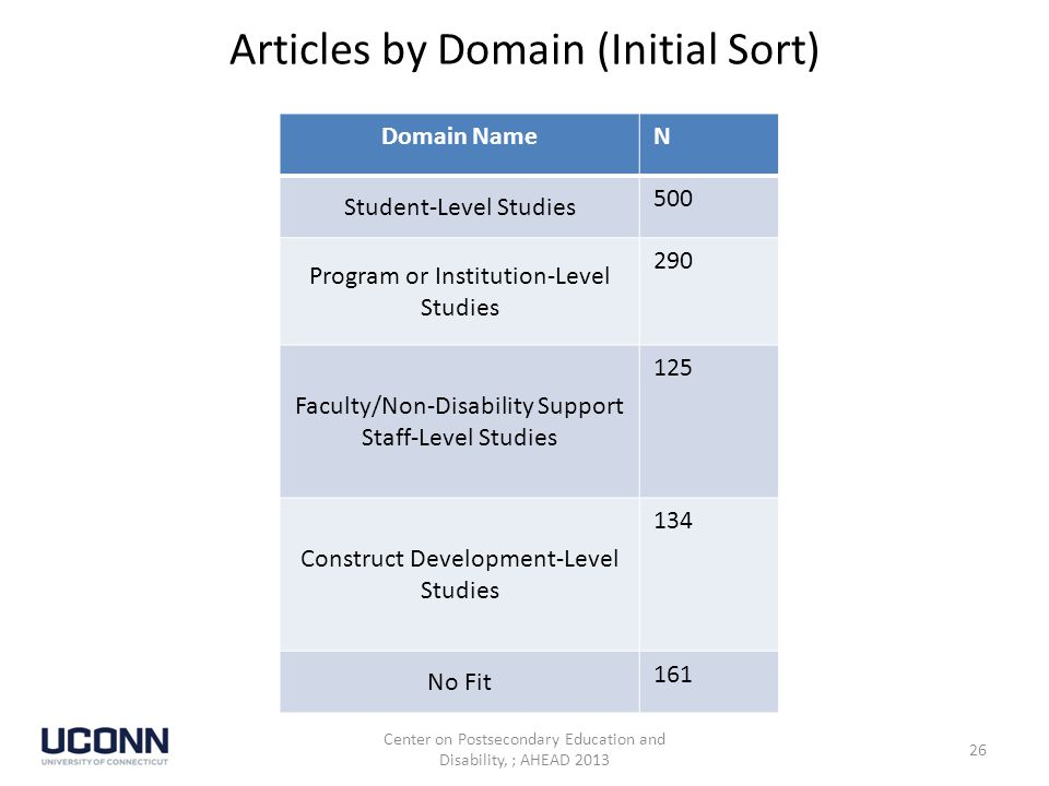 Articles by Domain (Initial Sort) Domain NameN Student-Level Studies 500 Program or Institution-Level Studies 290 Faculty/Non-Disability Support Staff-Level Studies 125 Construct Development-Level Studies 134 No Fit 161 Center on Postsecondary Education and Disability, ; AHEAD 2013 26