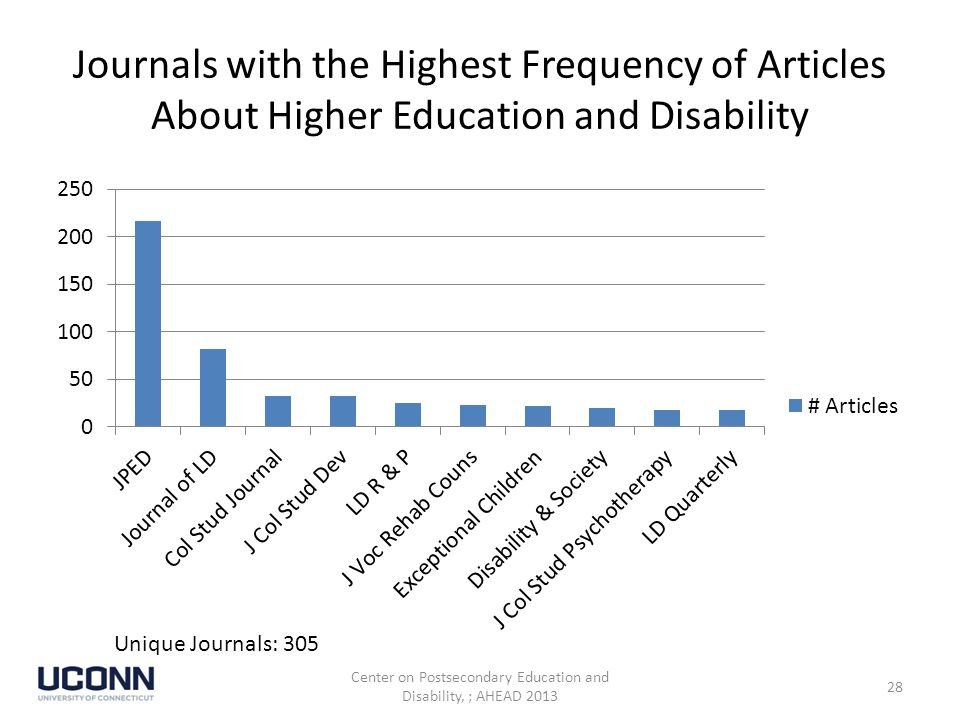 Journals with the Highest Frequency of Articles About Higher Education and Disability Unique Journals: 305 Center on Postsecondary Education and Disability, ; AHEAD 2013 28