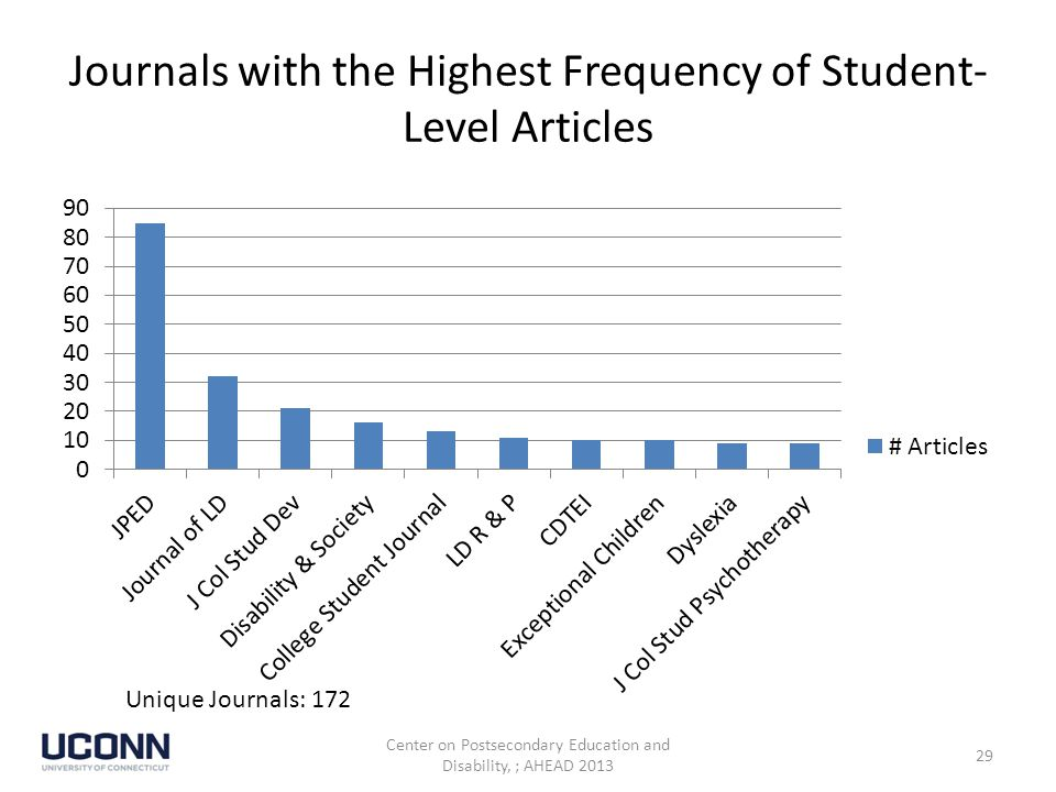 Journals with the Highest Frequency of Student- Level Articles Unique Journals: 172 Center on Postsecondary Education and Disability, ; AHEAD 2013 29