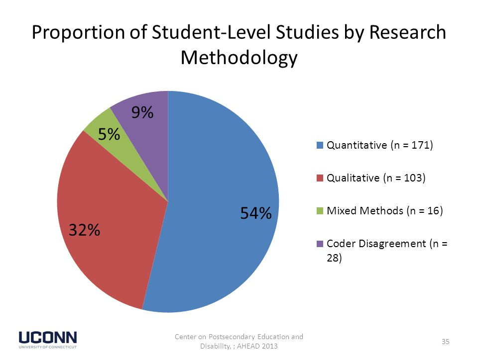 Proportion of Student-Level Studies by Research Methodology Center on Postsecondary Education and Disability, ; AHEAD 2013 35