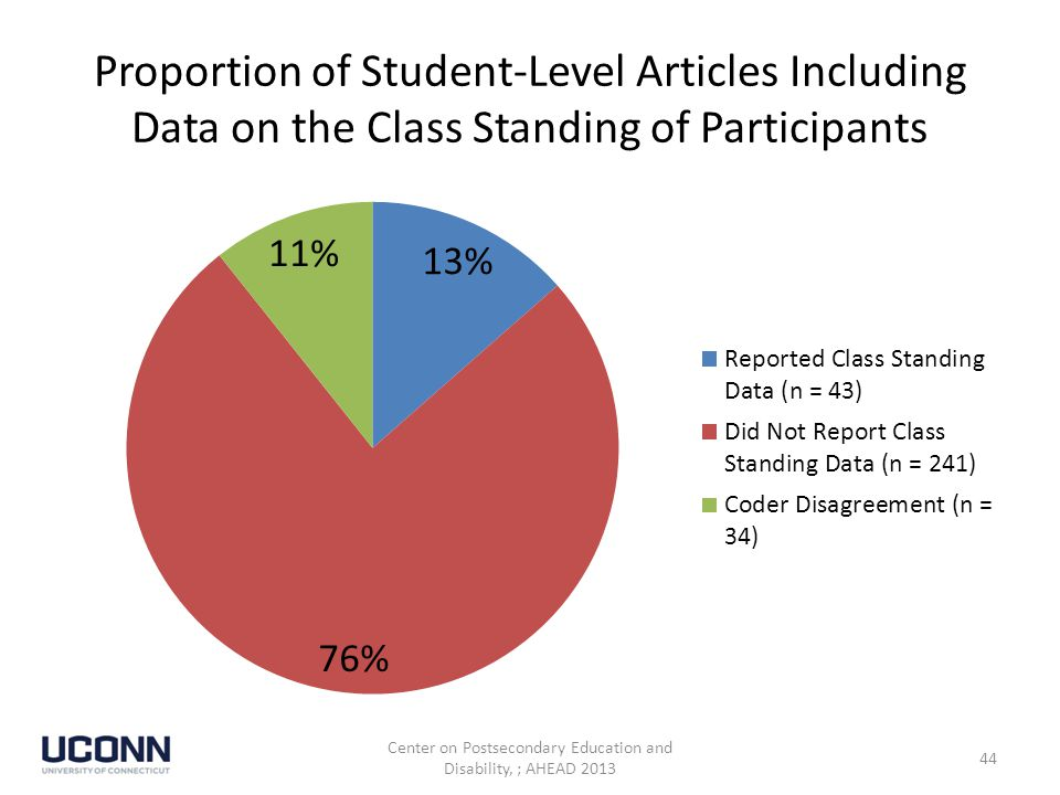 Proportion of Student-Level Articles Including Data on the Class Standing of Participants Center on Postsecondary Education and Disability, ; AHEAD 2013 44