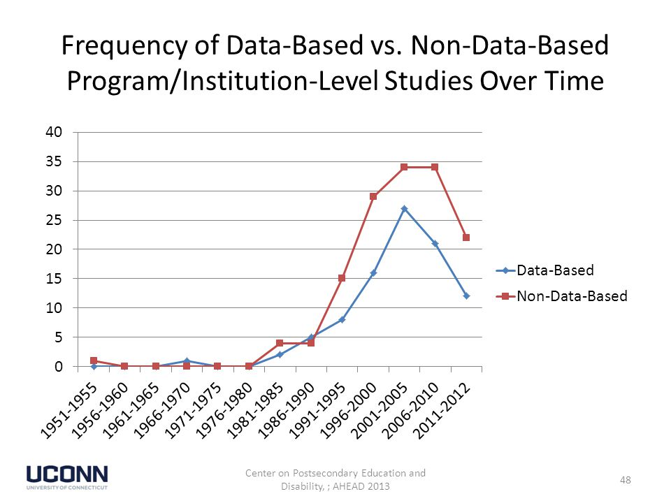 Frequency of Data-Based vs.