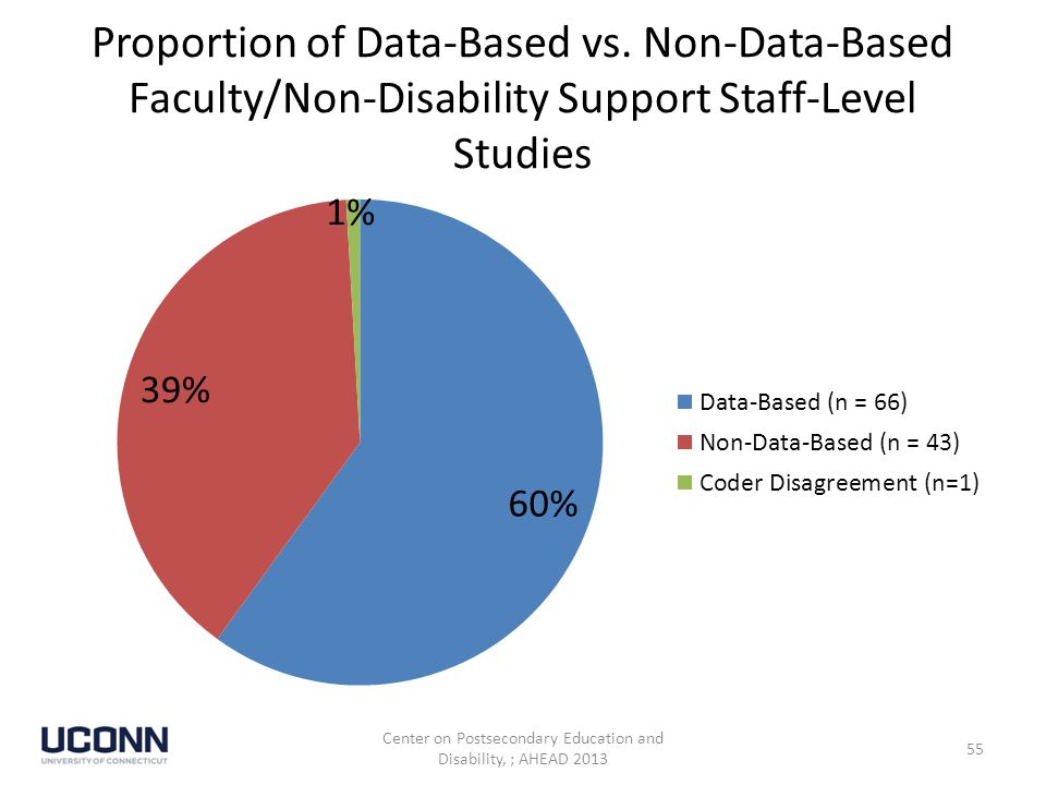 Proportion of Data-Based vs.