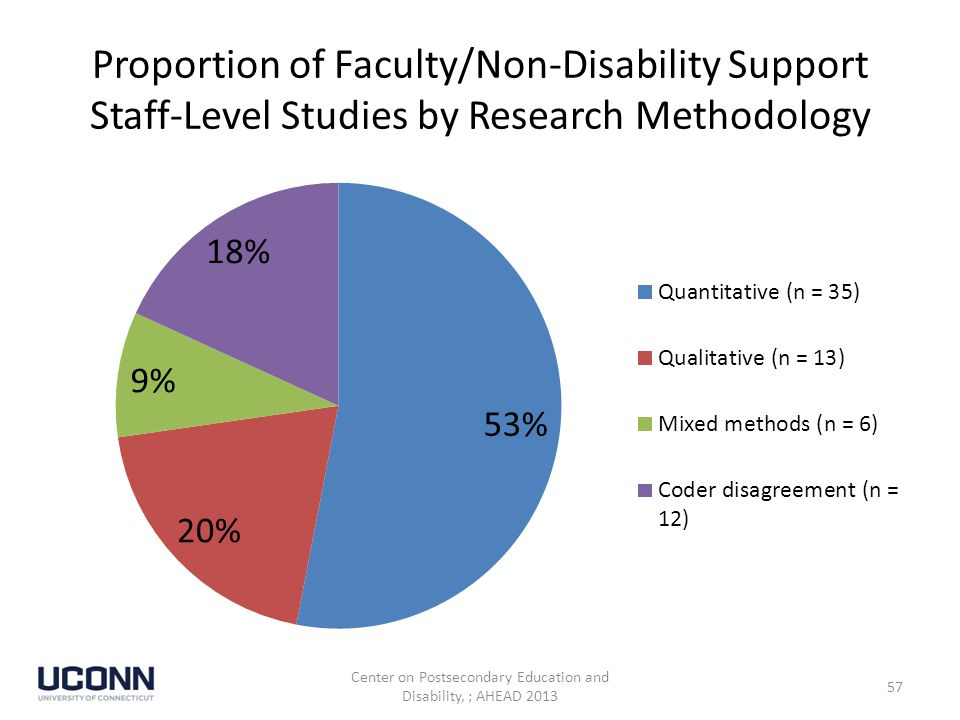 Proportion of Faculty/Non-Disability Support Staff-Level Studies by Research Methodology Center on Postsecondary Education and Disability, ; AHEAD 2013 57