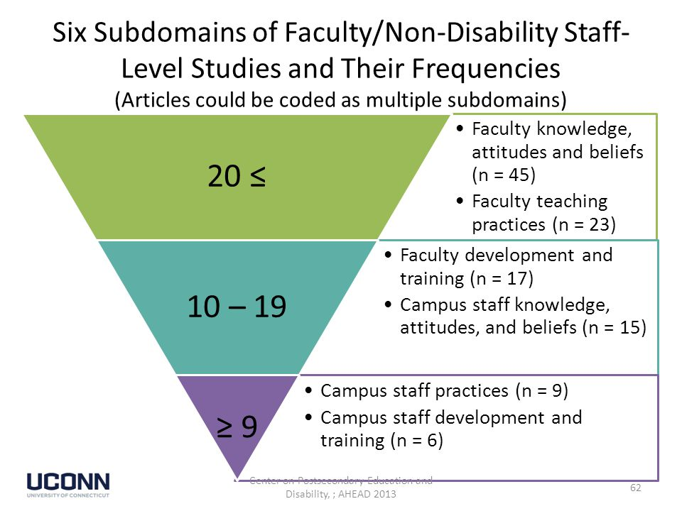 Six Subdomains of Faculty/Non-Disability Staff- Level Studies and Their Frequencies (Articles could be coded as multiple subdomains) Faculty knowledge, attitudes and beliefs (n = 45) Faculty teaching practices (n = 23) 20 ≤ Faculty development and training (n = 17) Campus staff knowledge, attitudes, and beliefs (n = 15) 10 – 19 Campus staff practices (n = 9) Campus staff development and training (n = 6) ≥ 9 Center on Postsecondary Education and Disability, ; AHEAD 2013 62