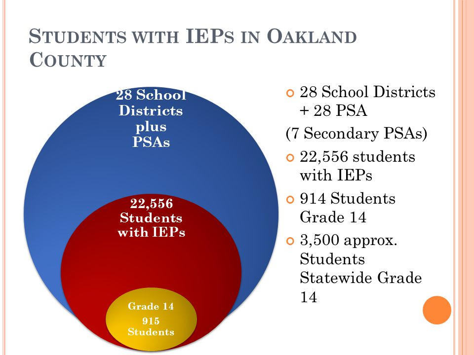 S TUDENTS WITH IEP S IN O AKLAND C OUNTY 28 School Districts plus PSAs 22,556 Students with IEPs Grade 14 915 Students 28 School Districts + 28 PSA (7 Secondary PSAs) 22,556 students with IEPs 914 Students Grade 14 3,500 approx.