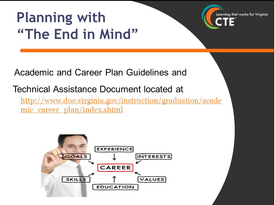 Technical Assistance Document located at http://www.doe.virginia.gov/instruction/graduation/acade mic_career_plan/index.shtml Planning with The End in Mind Academic and Career Plan Guidelines and
