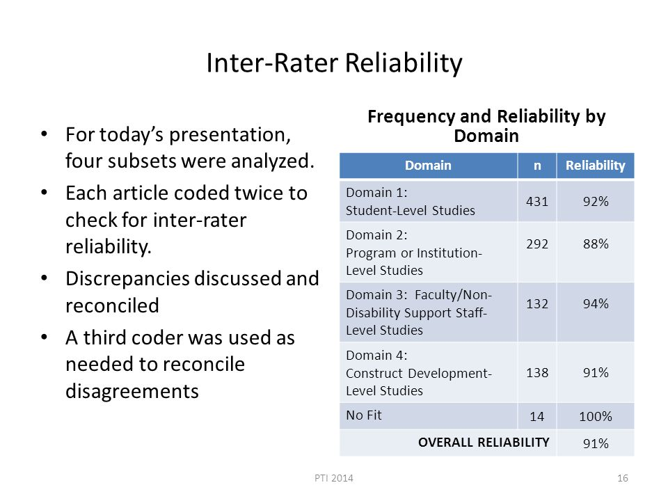 Inter-Rater Reliability For today's presentation, four subsets were analyzed.