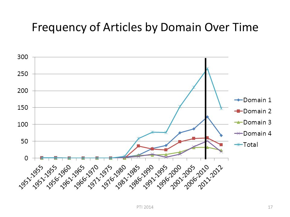 Frequency of Articles by Domain Over Time PTI 201417