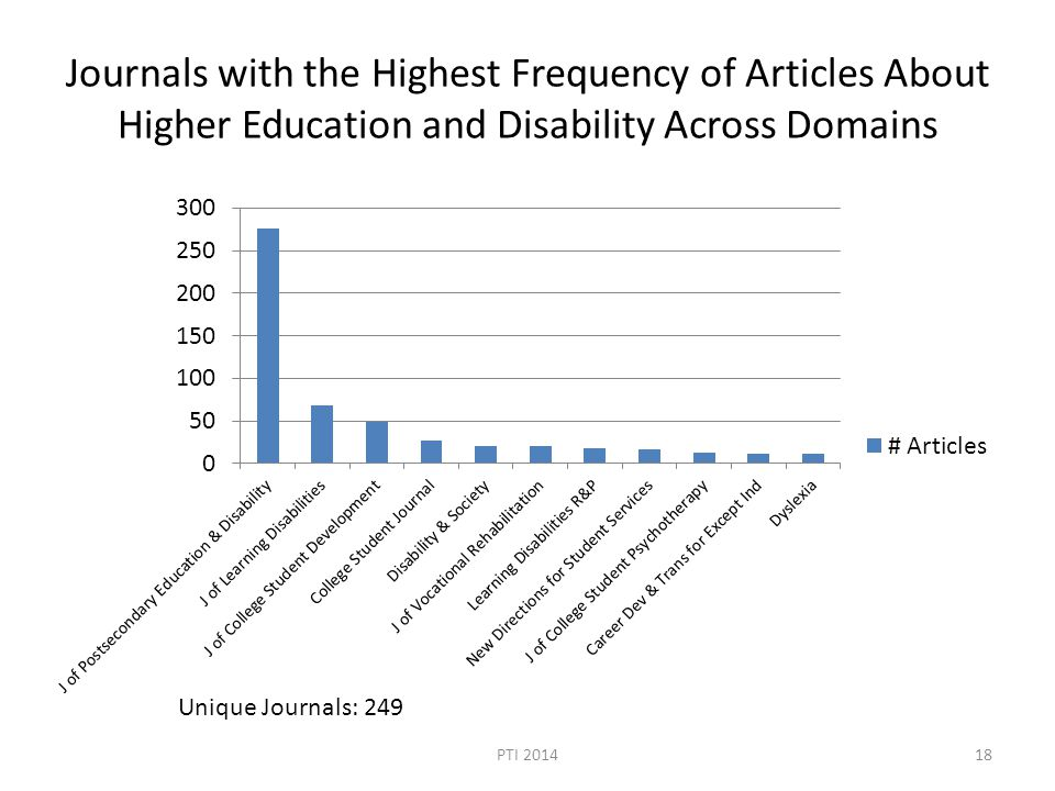 Journals with the Highest Frequency of Articles About Higher Education and Disability Across Domains Unique Journals: 249 PTI 201418