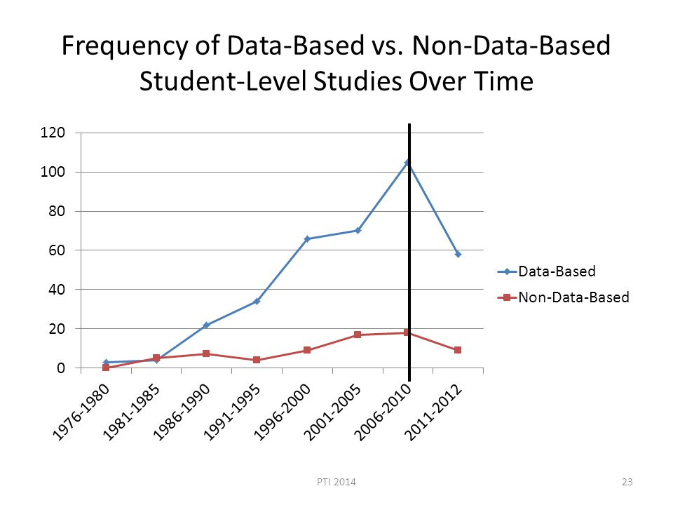 Frequency of Data-Based vs. Non-Data-Based Student-Level Studies Over Time PTI 201423