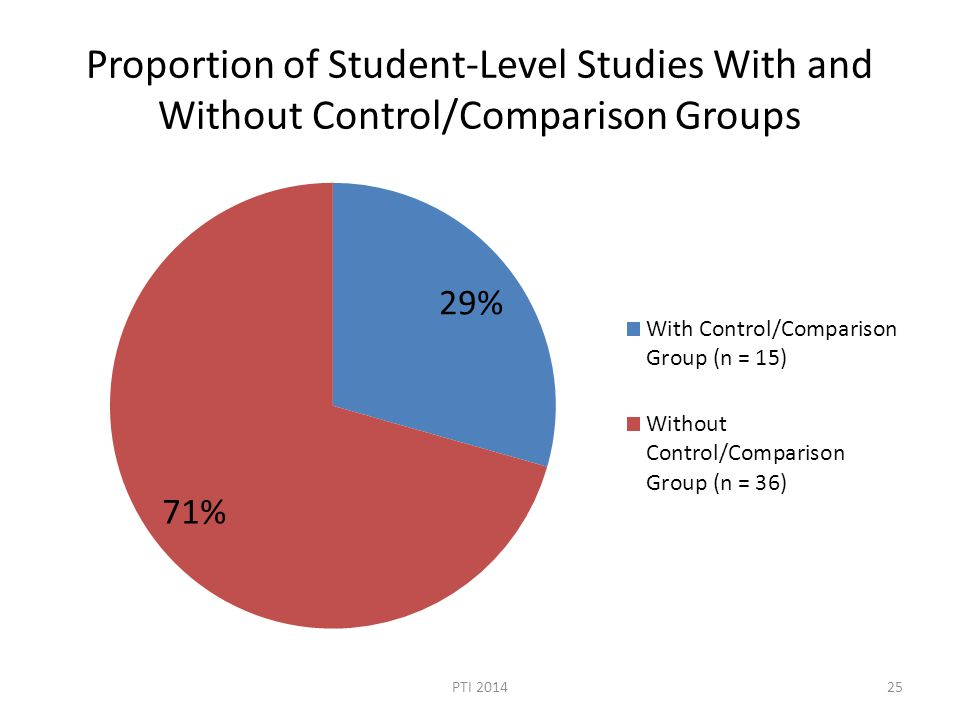 Proportion of Student-Level Studies With and Without Control/Comparison Groups PTI 201425