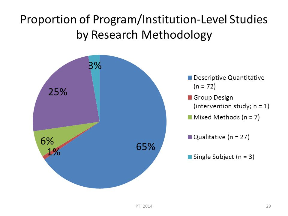 Proportion of Program/Institution-Level Studies by Research Methodology PTI 201429