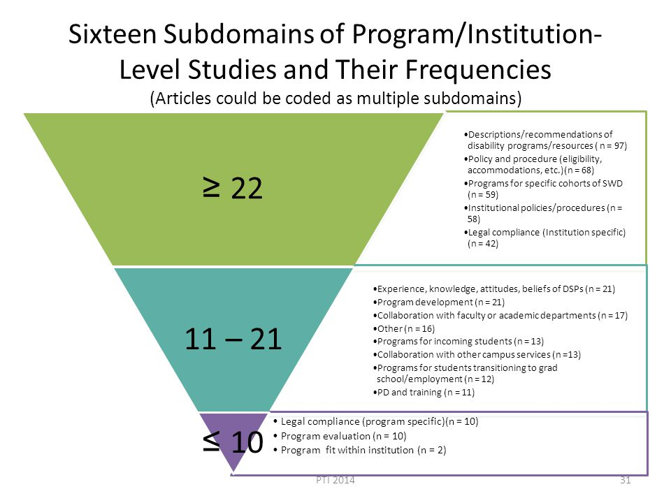 Sixteen Subdomains of Program/Institution- Level Studies and Their Frequencies (Articles could be coded as multiple subdomains) Descriptions/recommendations of disability programs/resources ( n = 97) Policy and procedure (eligibility, accommodations, etc.)(n = 68) Programs for specific cohorts of SWD (n = 59) Institutional policies/procedures (n = 58) Legal compliance (Institution specific) (n = 42) ≥ 22 Experience, knowledge, attitudes, beliefs of DSPs (n = 21) Program development (n = 21) Collaboration with faculty or academic departments (n = 17) Other (n = 16) Programs for incoming students (n = 13) Collaboration with other campus services (n =13) Programs for students transitioning to grad school/employment (n = 12) PD and training (n = 11) 11 – 21 Legal compliance (program specific)(n = 10) Program evaluation (n = 10) Program fit within institution (n = 2) ≤ 10 PTI 201431