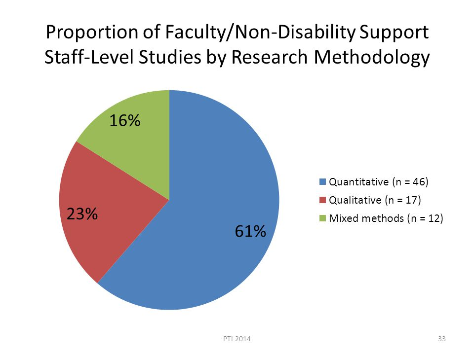 Proportion of Faculty/Non-Disability Support Staff-Level Studies by Research Methodology PTI 201433