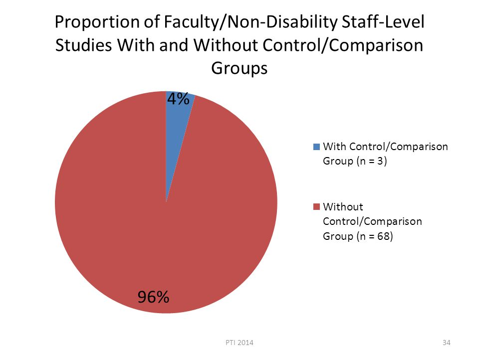Proportion of Faculty/Non-Disability Staff-Level Studies With and Without Control/Comparison Groups PTI 201434