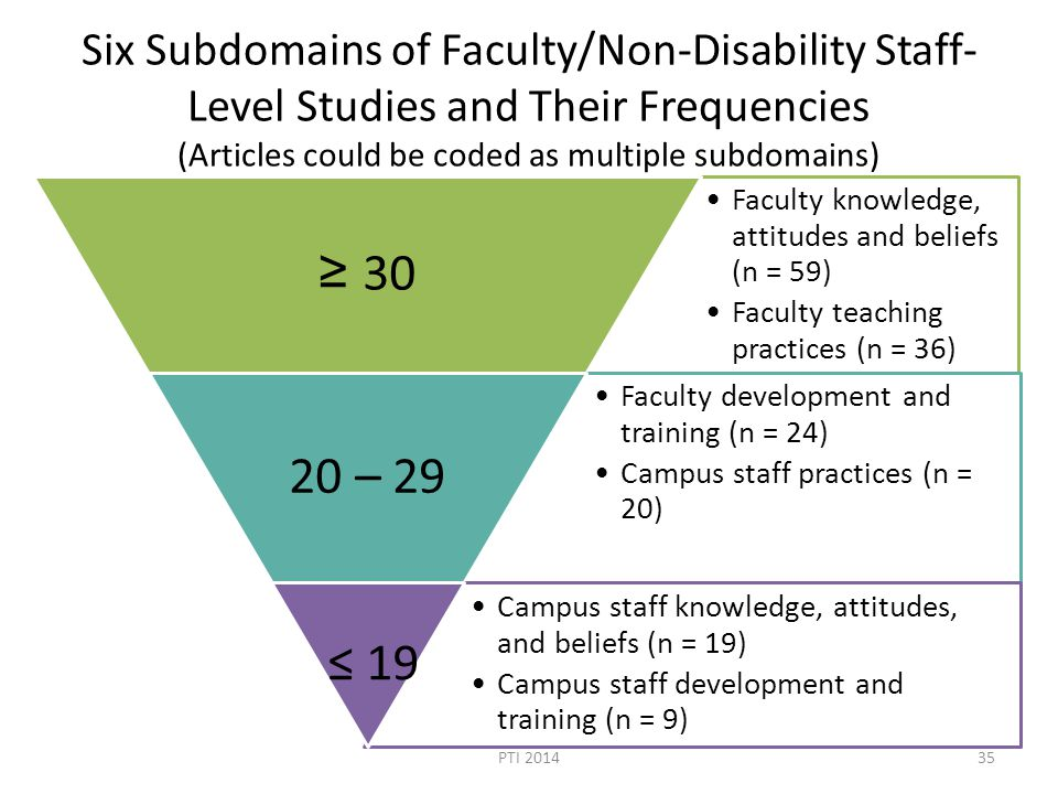 Six Subdomains of Faculty/Non-Disability Staff- Level Studies and Their Frequencies (Articles could be coded as multiple subdomains) Faculty knowledge, attitudes and beliefs (n = 59) Faculty teaching practices (n = 36) ≥ 30 Faculty development and training (n = 24) Campus staff practices (n = 20) 20 – 29 Campus staff knowledge, attitudes, and beliefs (n = 19) Campus staff development and training (n = 9) ≤ 19 PTI 201435