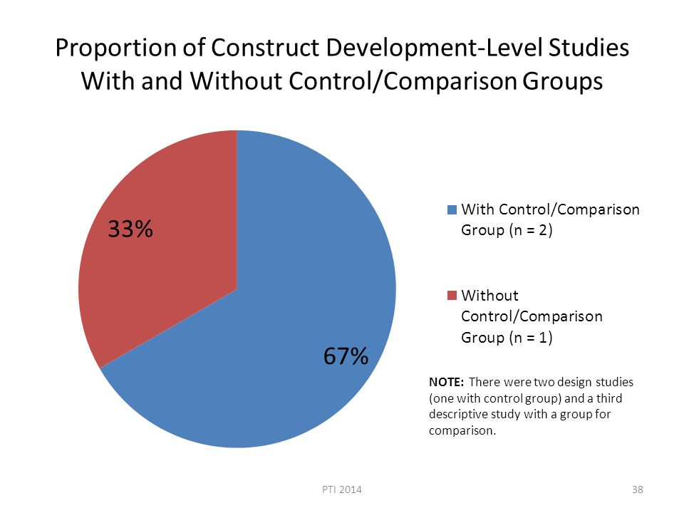 Proportion of Construct Development-Level Studies With and Without Control/Comparison Groups PTI 201438 NOTE: There were two design studies (one with control group) and a third descriptive study with a group for comparison.