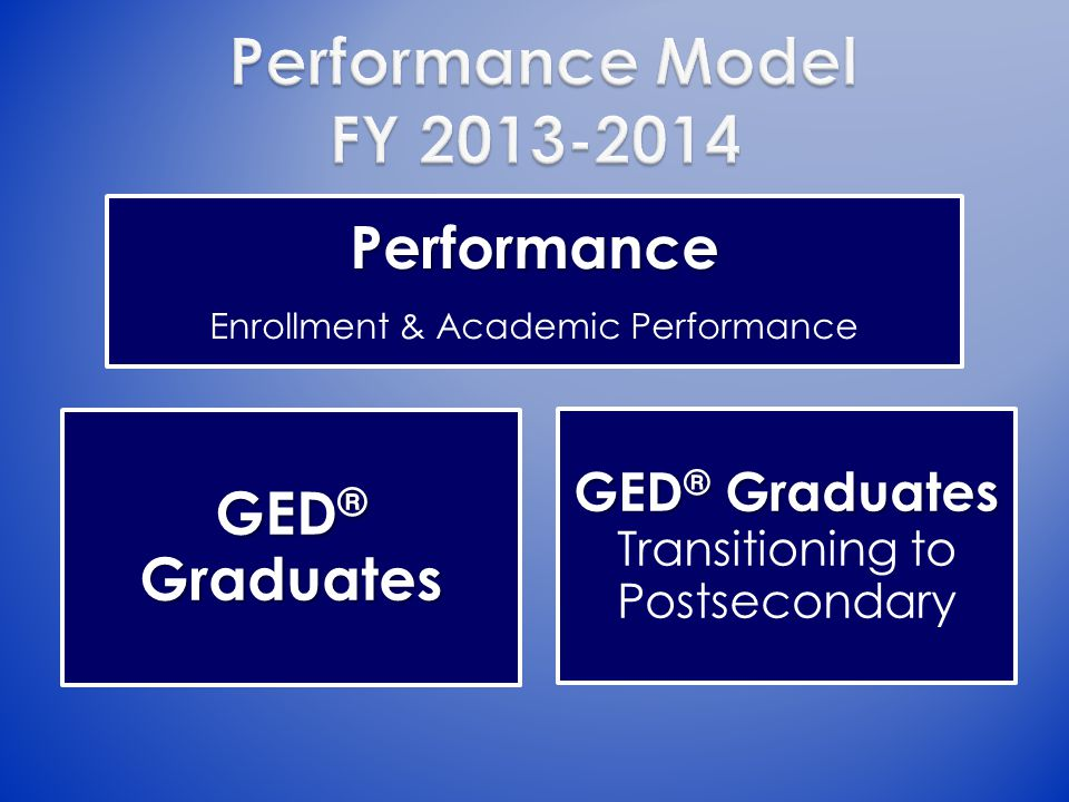 Performance Enrollment & Academic Performance GED ® Graduates GED ® Graduates GED ® Graduates Transitioning to Postsecondary