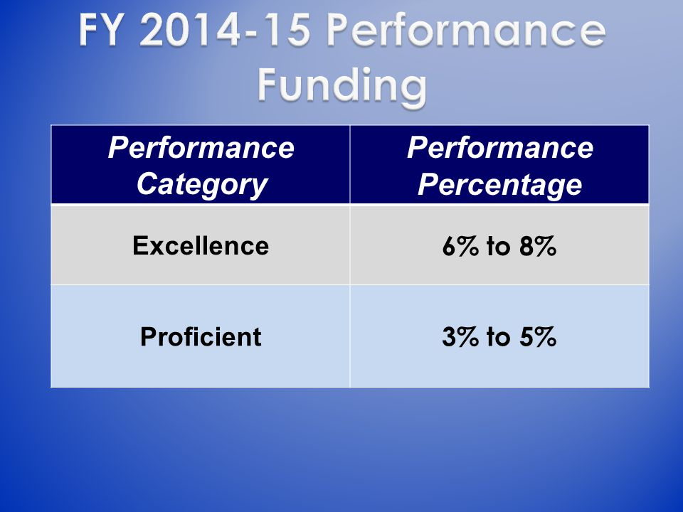 Performance Category Performance Percentage Excellence 6% to 8% Proficient 3% to 5%