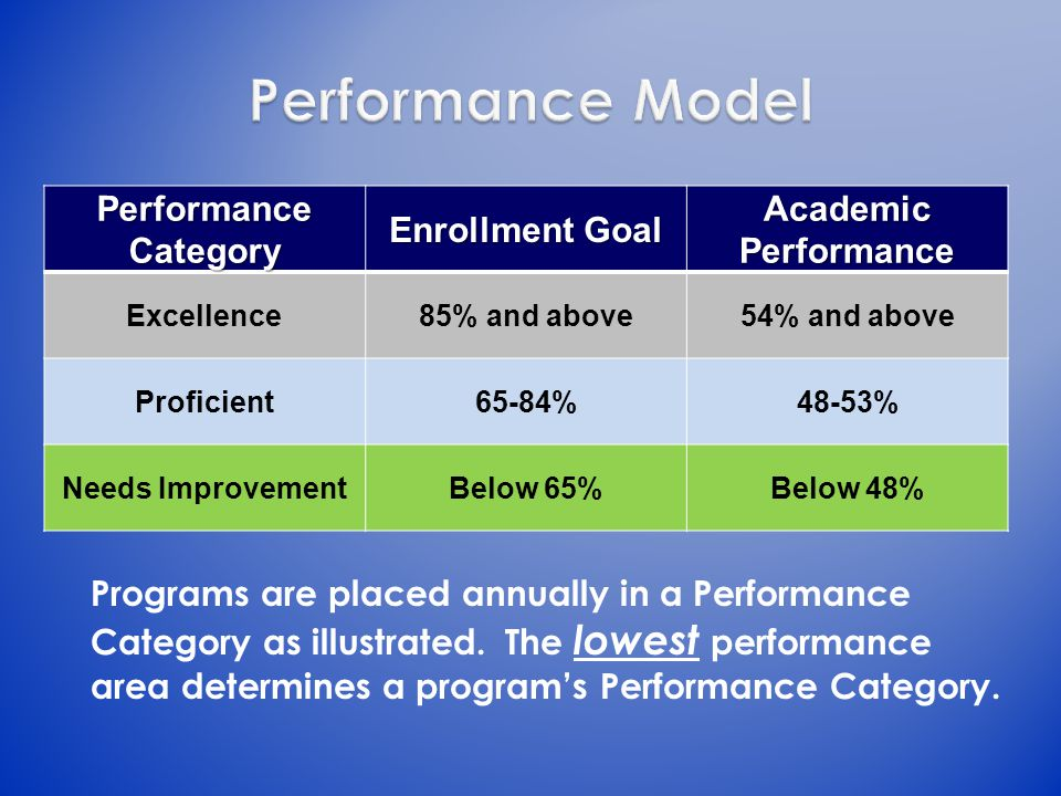 Performance Category Enrollment Goal Academic Performance Excellence85% and above54% and above Proficient65-84%48-53% Needs ImprovementBelow 65%Below 48% Programs are placed annually in a Performance Category as illustrated.