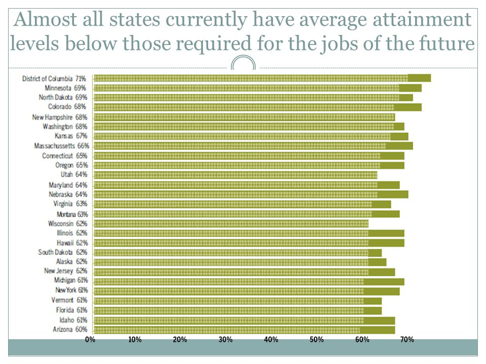 Almost all states currently have average attainment levels below those required for the jobs of the future