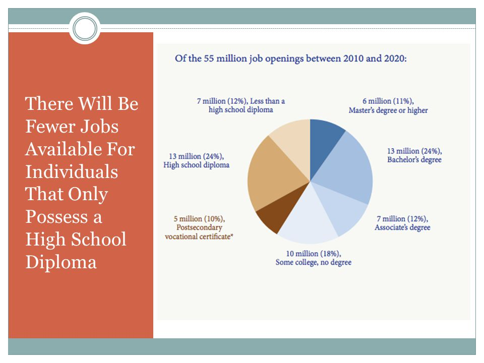 There Will Be Fewer Jobs Available For Individuals That Only Possess a High School Diploma