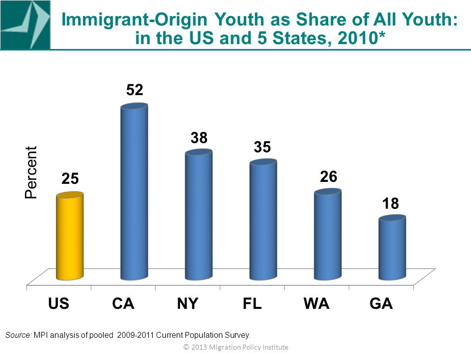 Immigrant-Origin Youth as Share of All Youth: in the US and 5 States, 2010* © 2013 Migration Policy Institute Source: MPI analysis of pooled 2008-2010