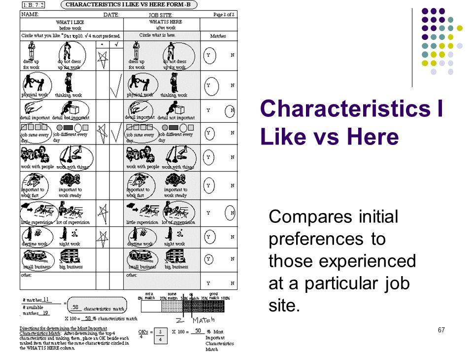 67 Characteristics I Like vs Here Compares initial preferences to those experienced at a particular job site.