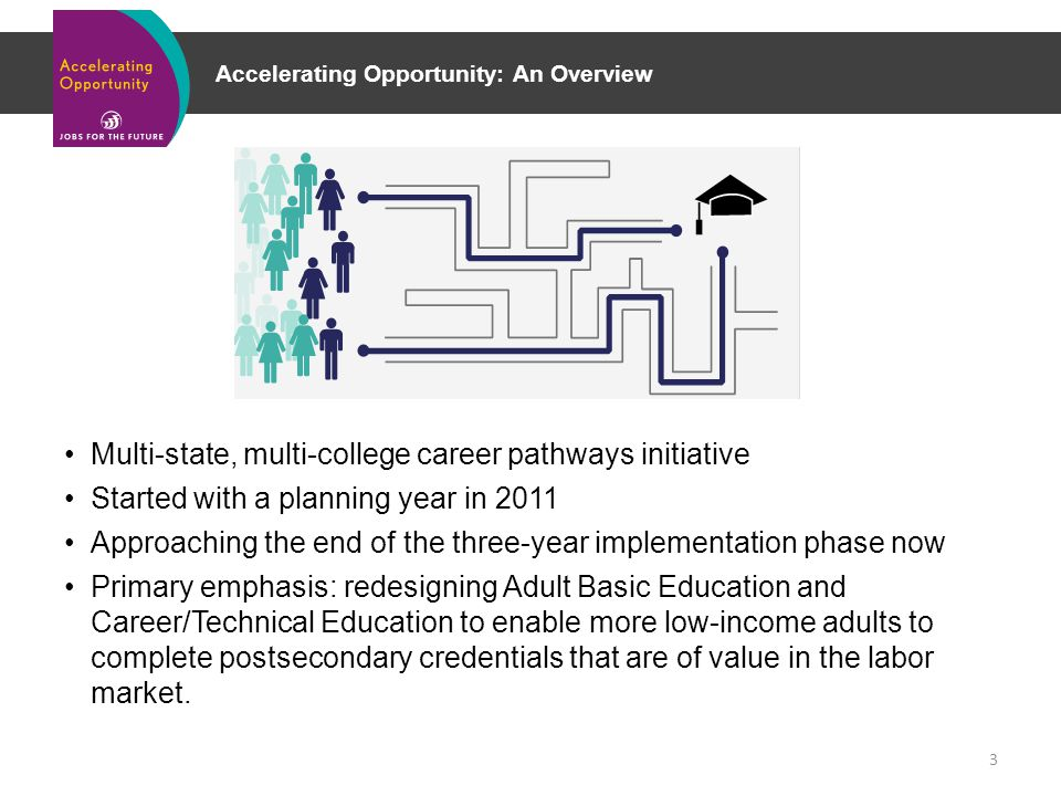 Accelerating Opportunity: An Overview Multi-state, multi-college career pathways initiative Started with a planning year in 2011 Approaching the end of the three-year implementation phase now Primary emphasis: redesigning Adult Basic Education and Career/Technical Education to enable more low-income adults to complete postsecondary credentials that are of value in the labor market.