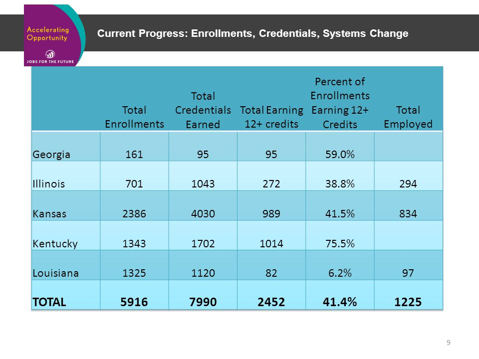 Current Progress: Enrollments, Credentials, Systems Change 9