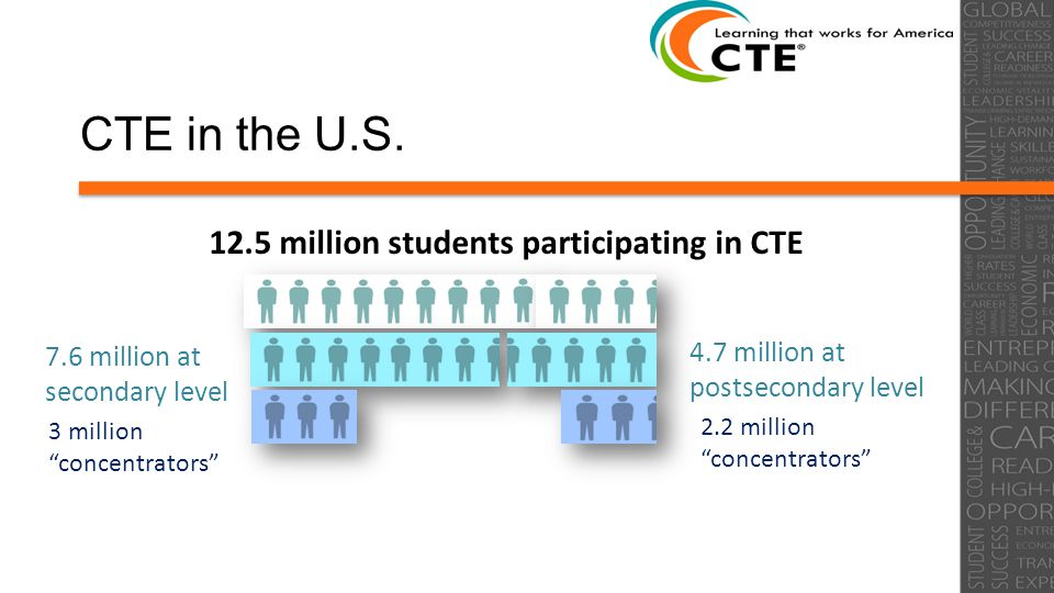 """CTE in the U.S. 12.5 million students participating in CTE 7.6 million at secondary level 3 million """"concentrators"""" 4.7 million at postsecondary level"""
